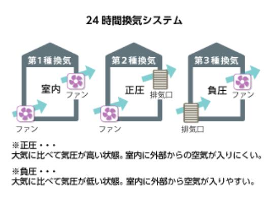 24時間換気システムの種類(第1種換気・第2種換気・第3種換気)