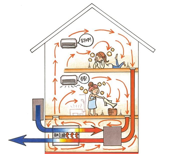 24時間換気システムの熱交換システムの仕組み