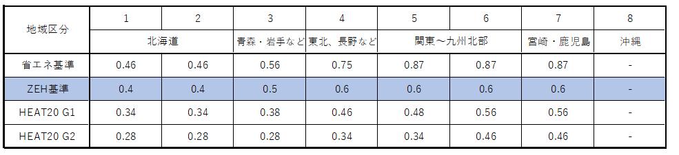 UA値の基準一覧(省エネ基準、ZEH基準、HEAT20基準)