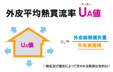 断熱性能を比較するための数値(UA値)の解説