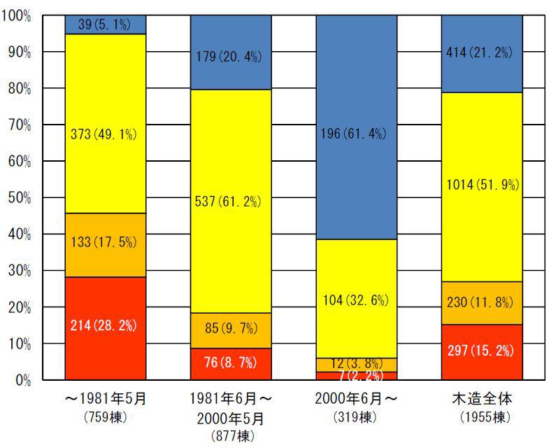 熊本地震 益城町中心部における木造建築物の建築時期別倒壊状況