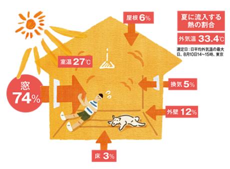 夏暑い原因は窓から流入する熱
