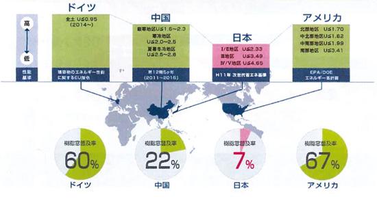 日本のオール樹脂サッシ普及の遅れ