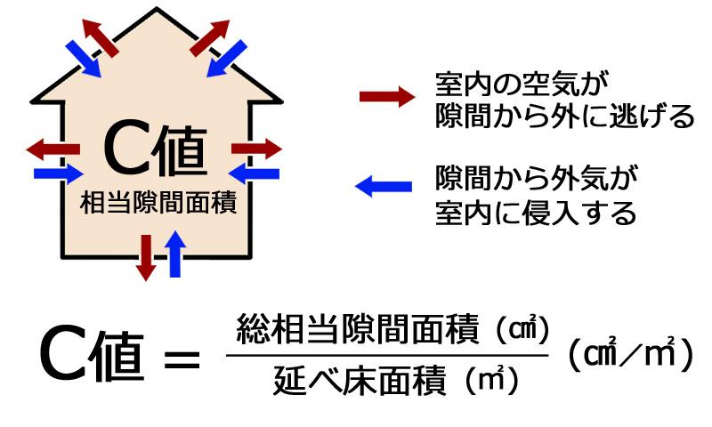 気密性能を表す数値「C値」の解説