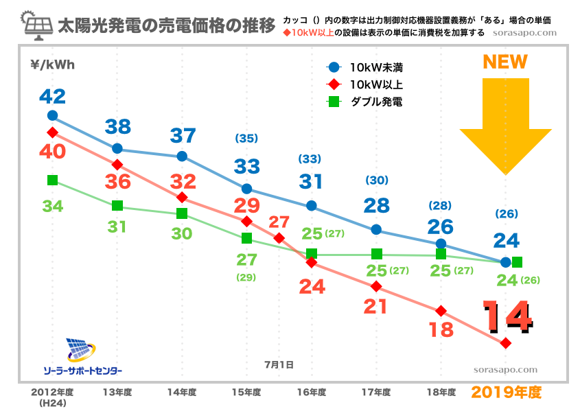 太陽光発電の売電価格推移
