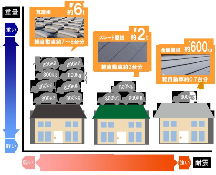 屋根の重さ比較(瓦、スレート、ガルバニウム)