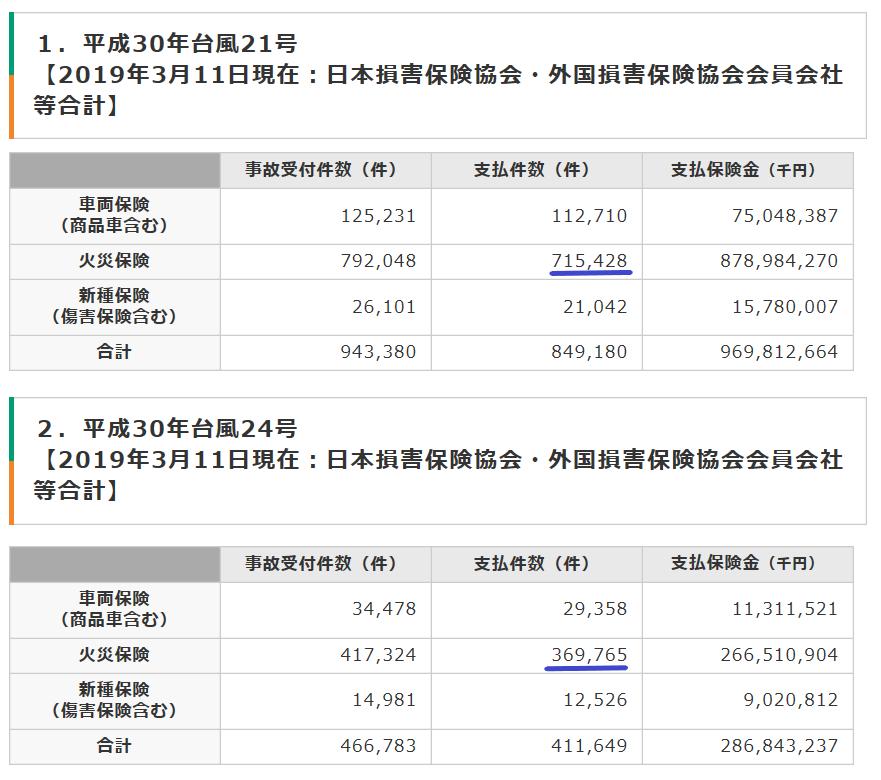 台風21・24号の風災(台風)保険支払い件数。