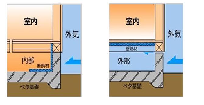 防蟻防湿シートを適切に施工すれば、基礎断熱でもシロアリ対策は大丈夫