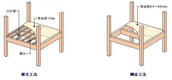 床組には、根太工法と剛床工法の2種類がある