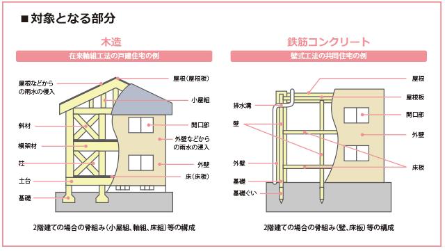 住宅会社に瑕疵担保責任を追及できる部分は意外と限られている