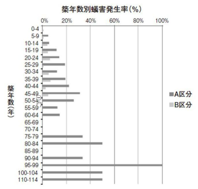 新築からの築年数別シロアリ被害発生率