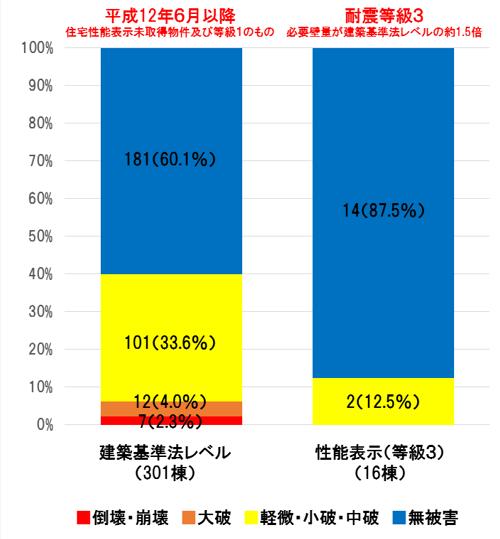 熊本地震における耐震等級別の家屋倒壊データ