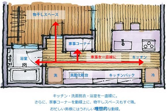キッチンと洗面所の理想的な動線間取り