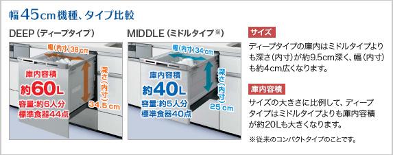 食洗器は、容量の大きい深型がおすすめ