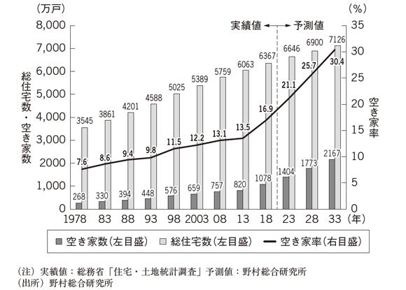 空き家が増加しても、家を建て続ける日本