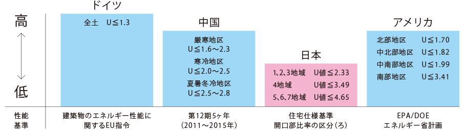 日本の窓の性能基準は世界最低レベル