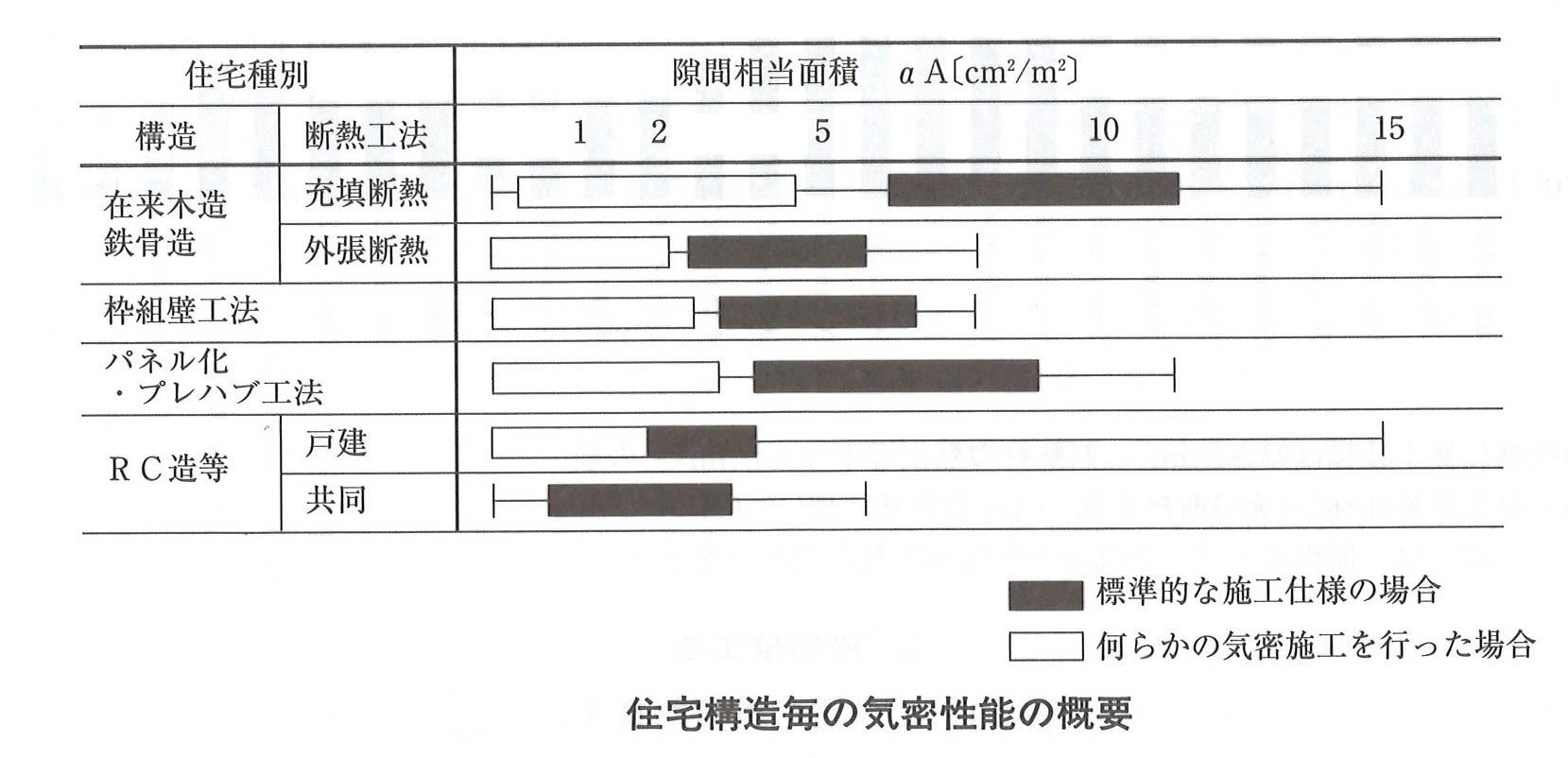 住宅構造別の気密性能の概要(RCマンションが平均的に良い)