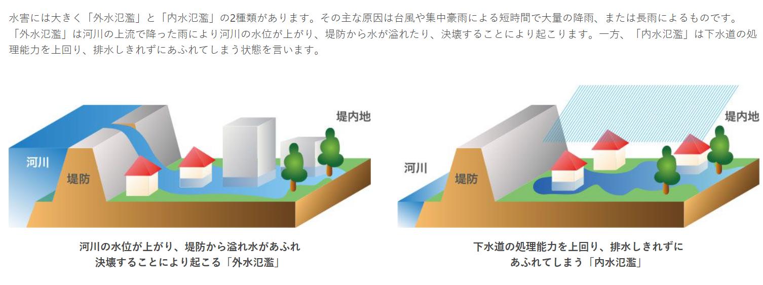 外水氾濫と内水氾濫。内水氾濫はどこでも起きる。