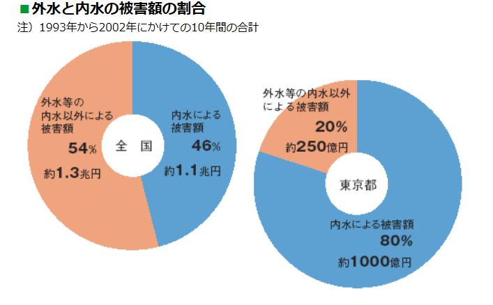 全国と東京の外水氾濫・内水氾濫それぞれの被害額。都心部は内水氾濫の被害額が大きいので、新築時の保険判断はご注意を