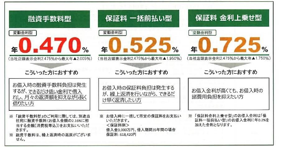 りそな銀行の金利条件(融資手数料型を選ぶ人が多い)