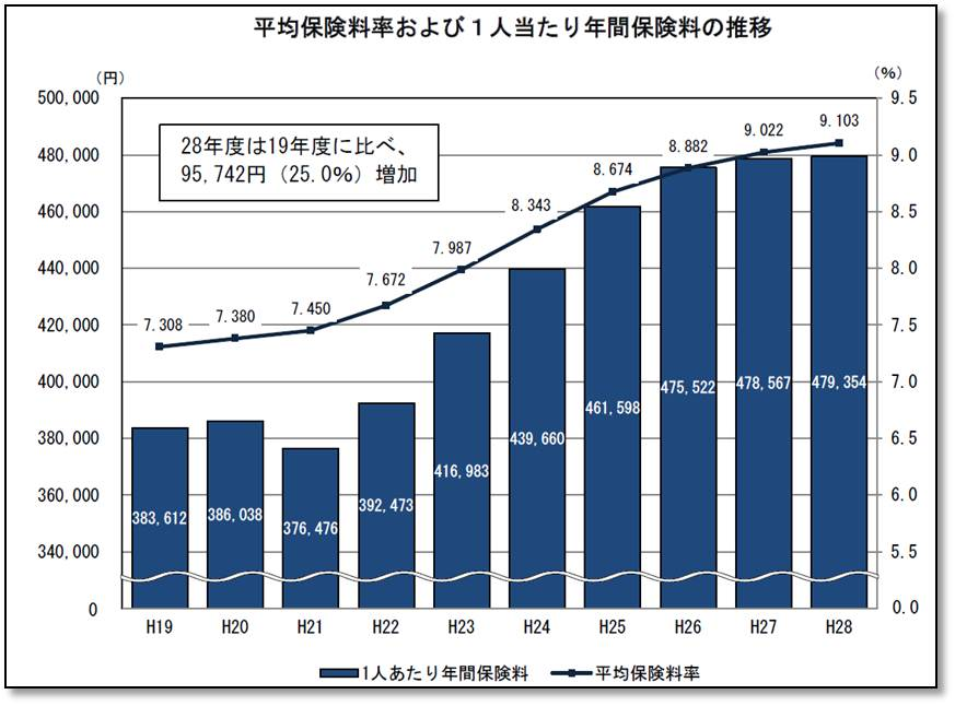 日本の年間保険料推移