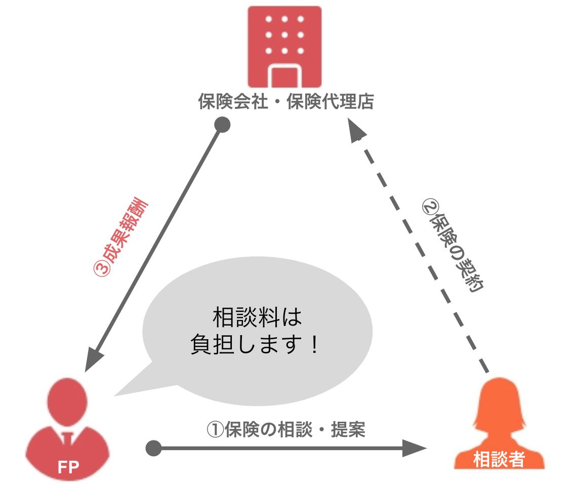 FP(ファイナンシャルプランナー)業界の紹介ビジネスモデル