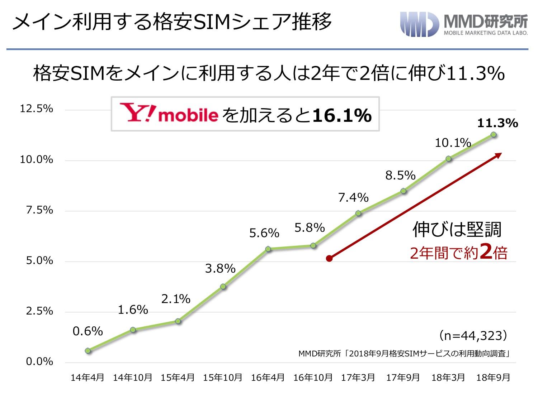 格安SIMの普及率推移