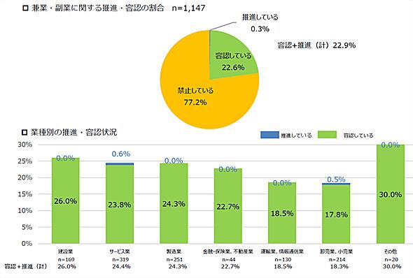 副業を容認する企業の割合