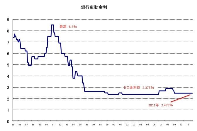 バブル崩壊後はあまり変動していない変動金利の推移