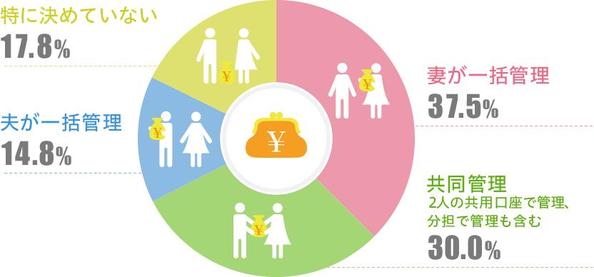 家計管理に関するアンケート