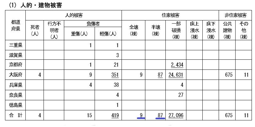 大阪北部地震では震度6強で9棟が全壊