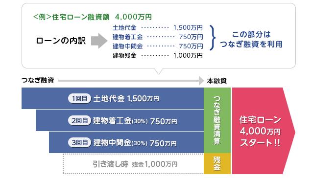 土地分割融資・つなぎ融資のイメージ