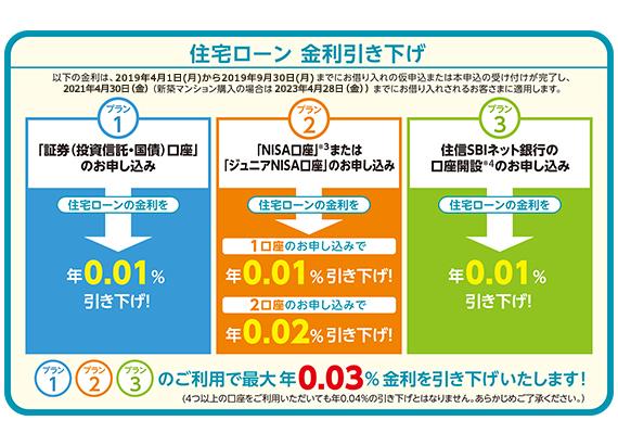 金利で選ぶなら三井住友信託銀行がダントツ