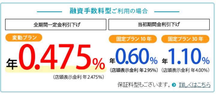 三井住友信託銀行の金利条件