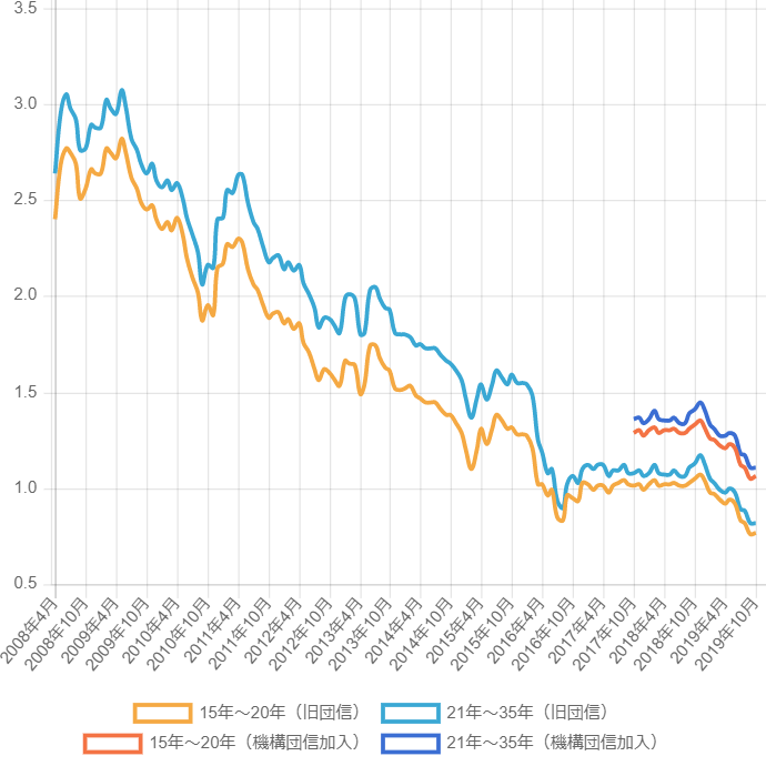 毎月変動する固定金利(フラット35)