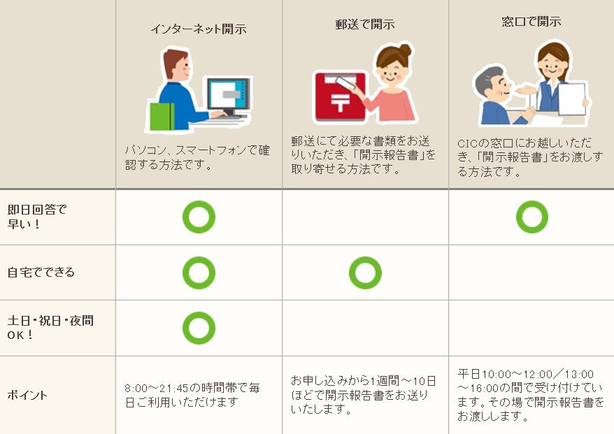 個人信用情報(CIC)の開示方法