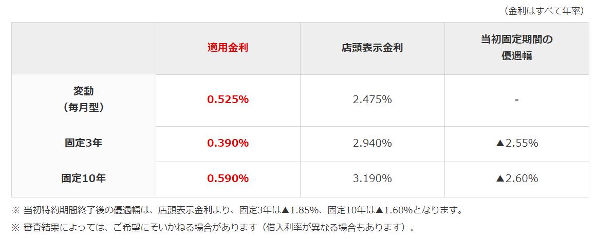 一定期間固定金利が変動金利より安い事例