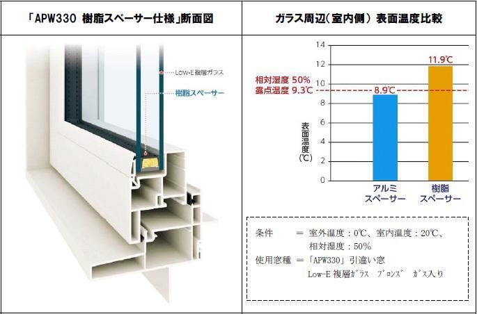 窓のスペーサーの重要性