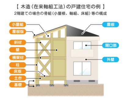 住宅瑕疵担保責任の範囲(主要構造、防水部分)