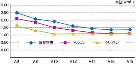 空気・アルゴンガス・クリプトンガスの断熱性能比較