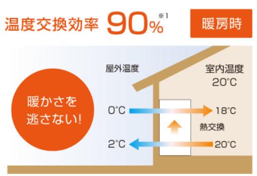 熱交換システムのイメージ
