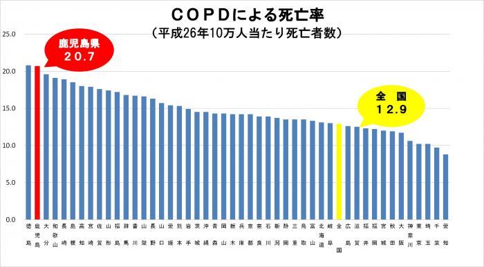COPDによる死亡率(西日本が上位なのは、PM2.5の影響か?)
