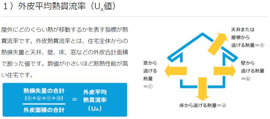 断熱性能の基準値UA値とは?