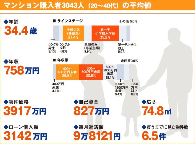 マンション購入者の平均値