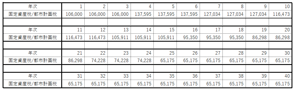 固定資産税のシミュレーション