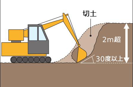 2m以上高低差がある土地は、宅地造成規制法にひっかることがあるので要注意!