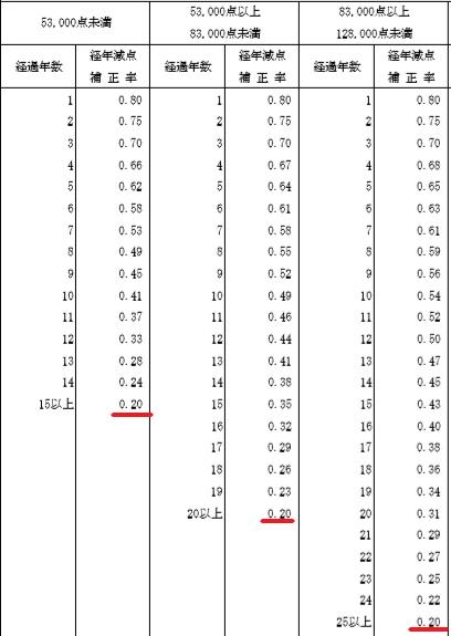 固定資産税の減額率は20%で下げ止まる
