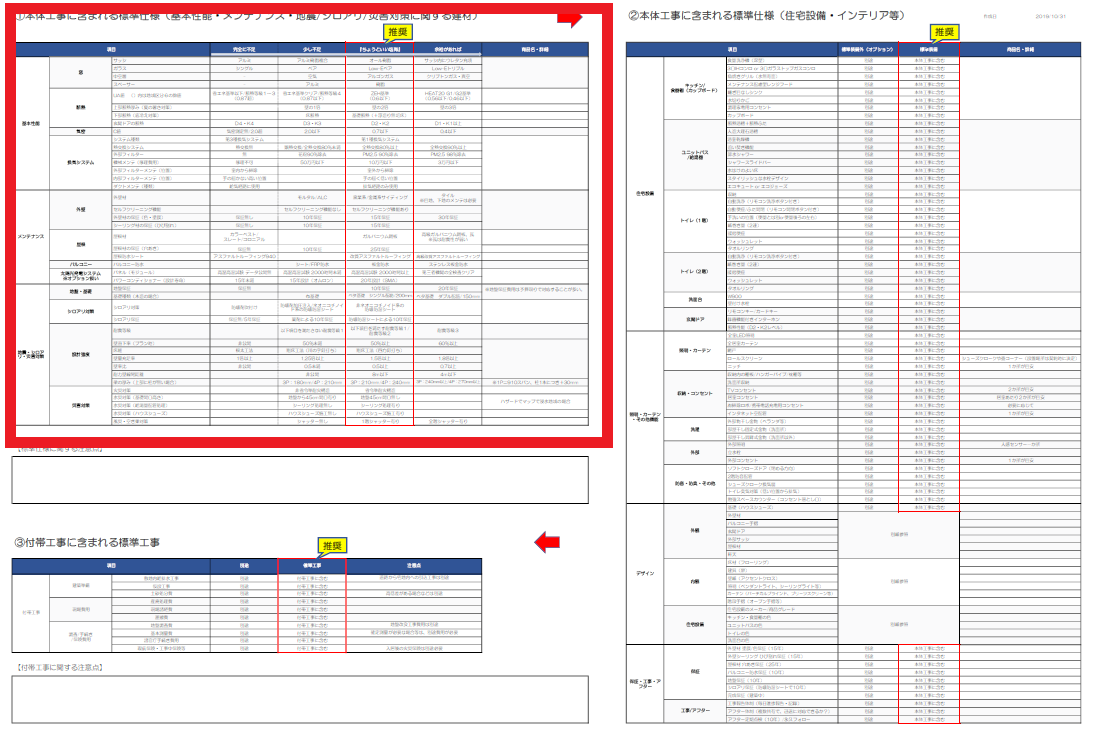 基本性能・メンテナンス性能・地震シロアリ災害対策の項目