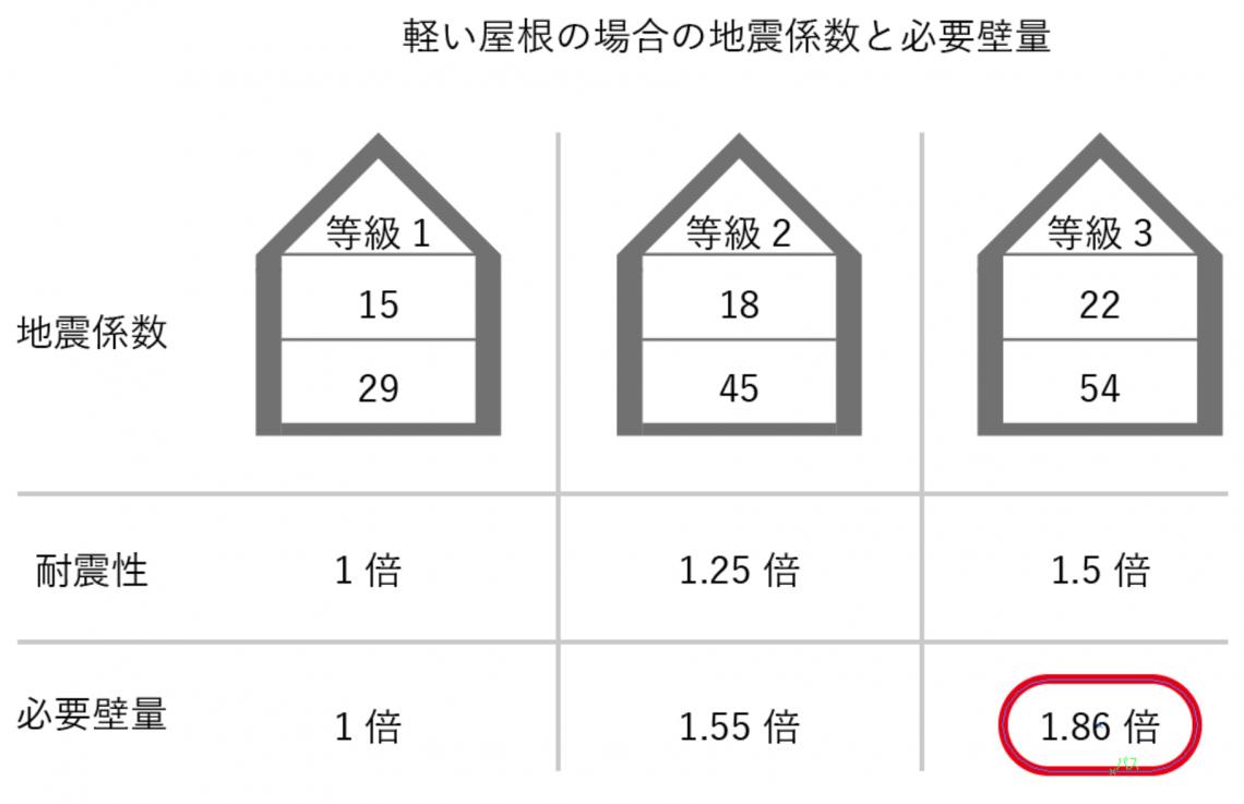 耐震等級1・2・3それぞれの必要壁量