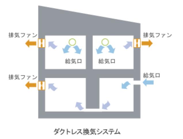 ダクトレス型の第三種換気イメージ